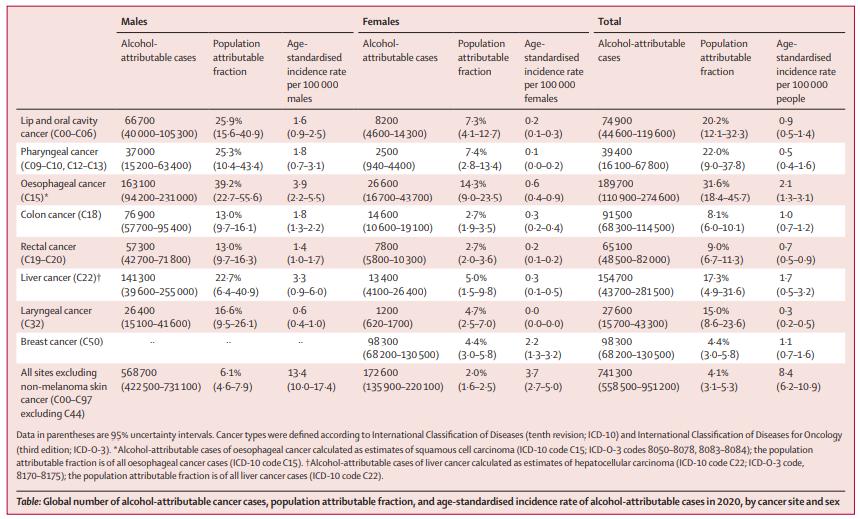 不同癌症部位和性别中酒精致癌总病例数、PAF和年龄标准化发病率.png